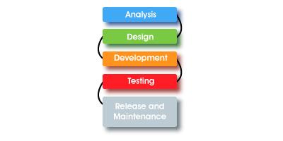 Ciclo di vita del software
